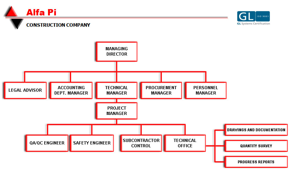 flow chart - Flow Chart Of Company